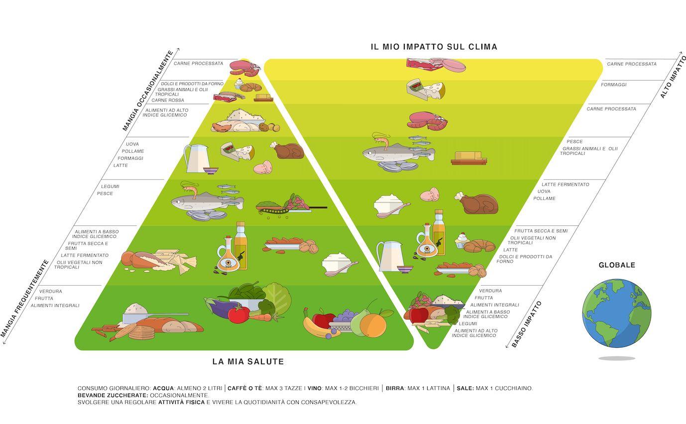 Salute e clima: la doppia piramide di Fondazione Barilla